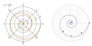 Archimedean spiral - gear hob design